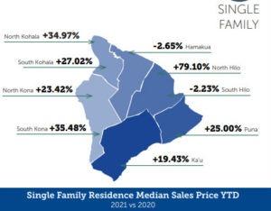 Kohala Real estate Update for June