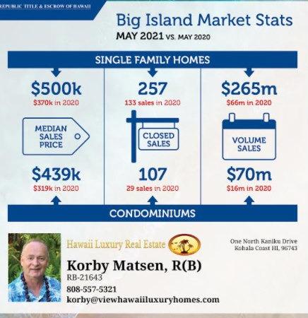 Kohala Coast Real Estate Update for May
