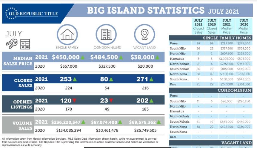 Kohala Real Estate Update for July