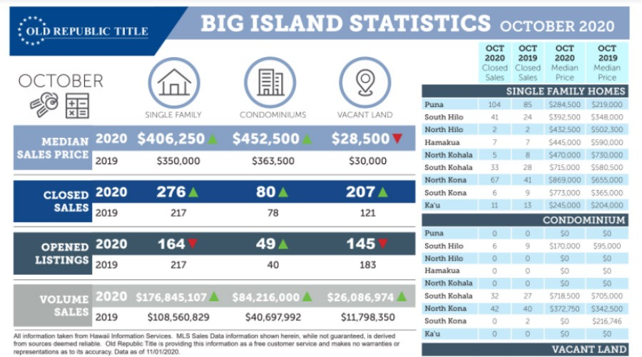 Kohala Coast Real Estate
