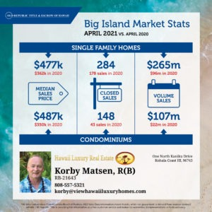 Kohala Coast Market Report