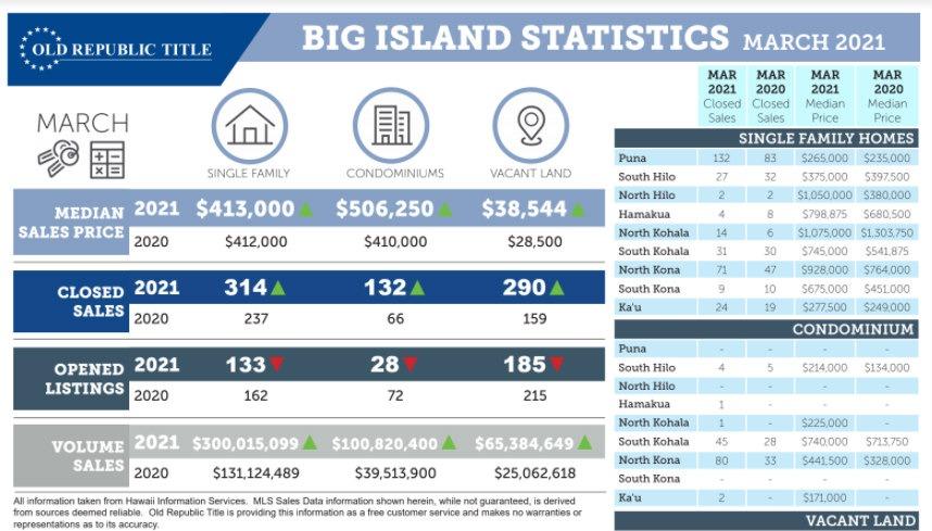 Kohala Coast Market Update